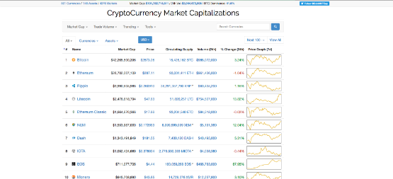 Cryptocurrency coinmarketcap